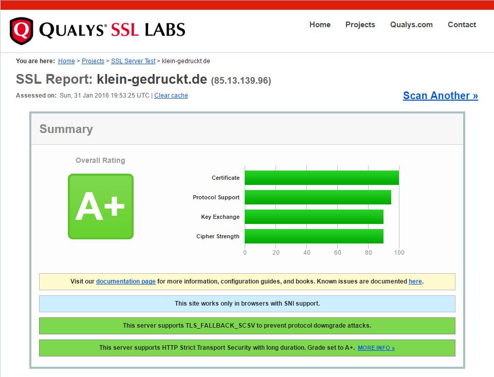 SSL Labs: A+